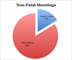 May nonfatal shootings by sex
