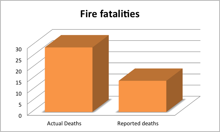 actual fire fatalities